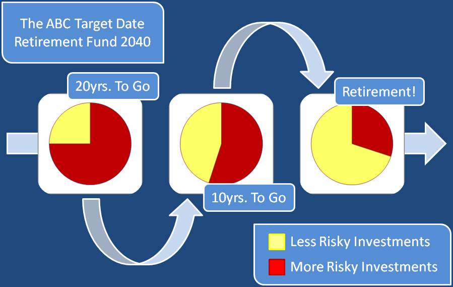 Class 102 - Target Date Funds Explained